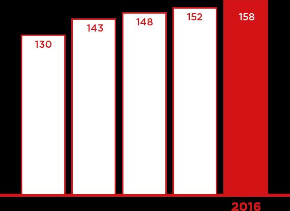 gpi uncategorized
