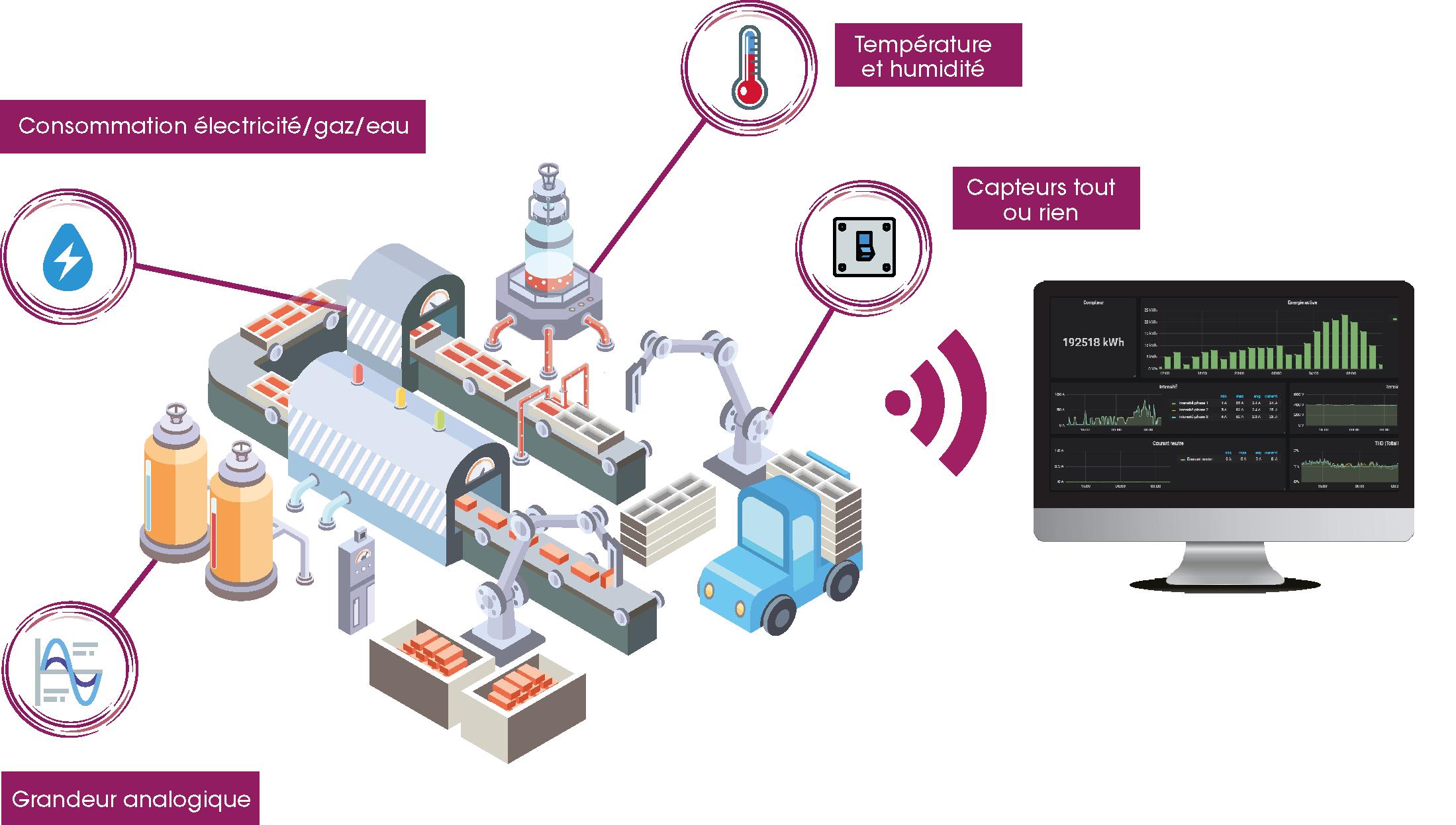 monitoring énergie schema