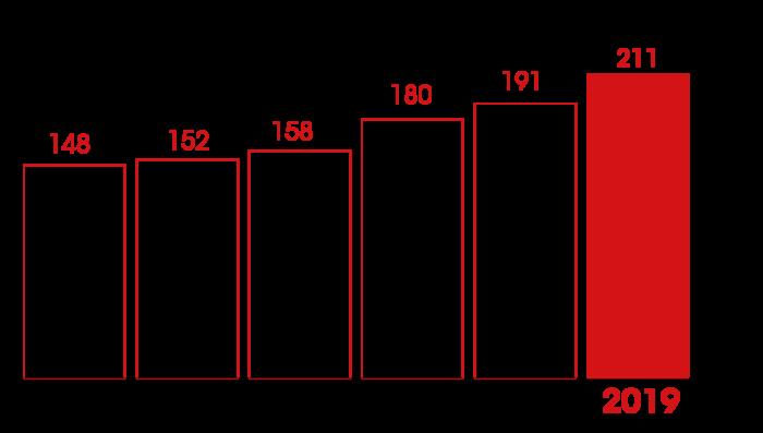 evolution activité