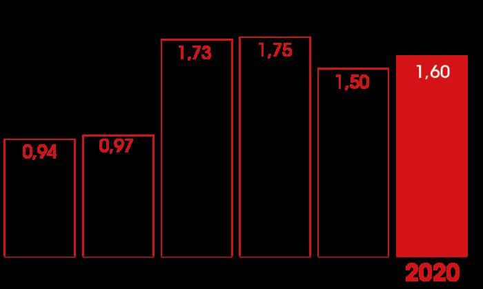evolution dividende