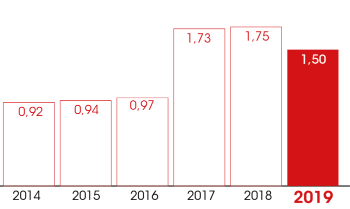 evolution dividendes